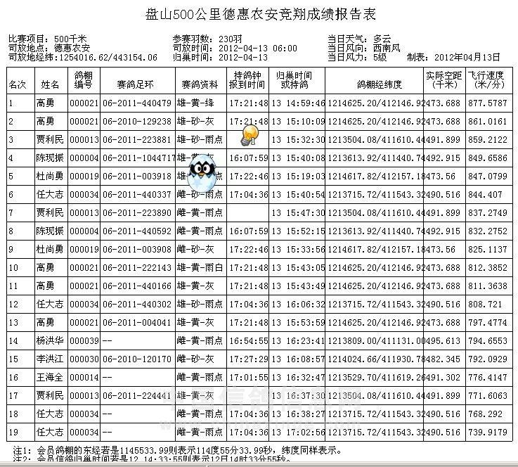 【2016年辽宁盘锦中考市高分数线】