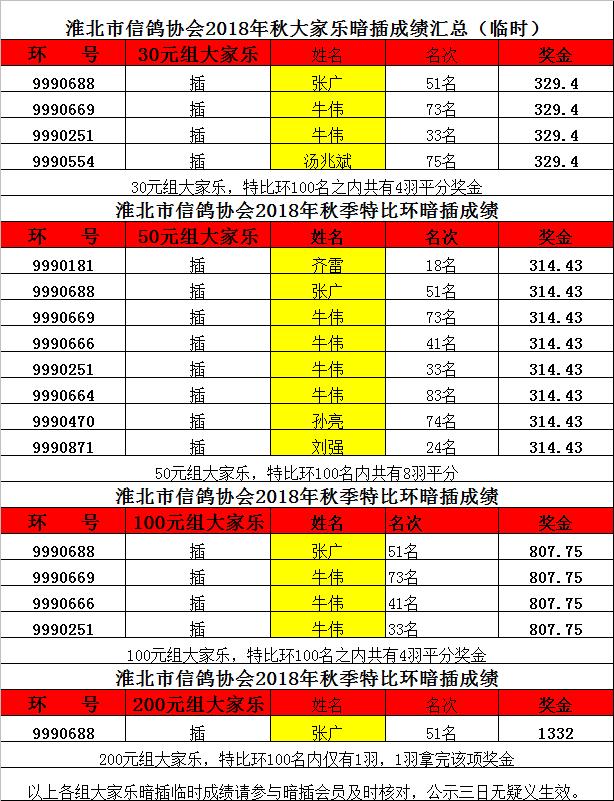 淮北市信鸽协会2018年秋特比环暗插各组成绩
